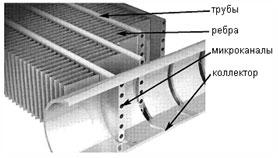 Алюминиевые микроканальные теплообменники Пластины теплообменника Анвитэк ALX-00 Владивосток